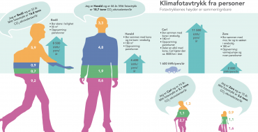 Østfoldingen – Klimafotavtrykk for personer i Østfold