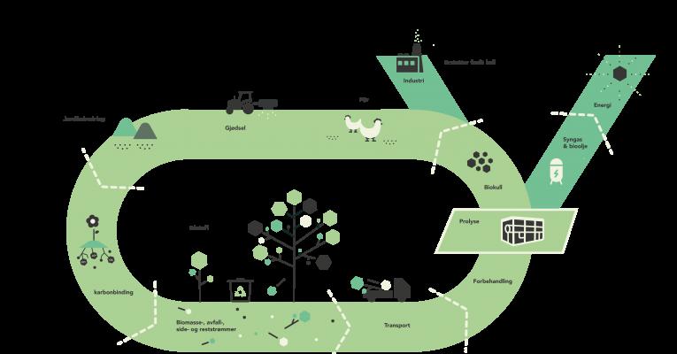 Webinar – Biokull som klimatiltak: verdikjeden fra råstoff til produkt
